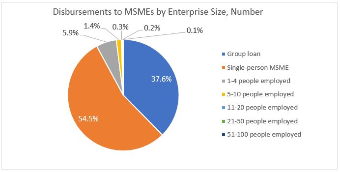 Disbursement to MSMEs by Enterprise Size, Number