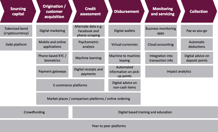 Disruptive Technologies Across the Credit Value Chain