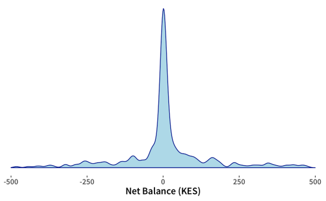 Average net balance M-PESA