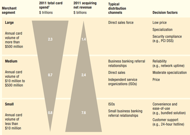 Graphic: McKinsey, Driving Merchant Acquiring and Digital Commerce.