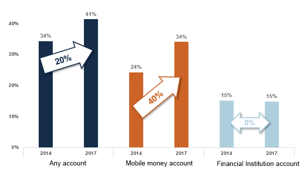 Mobile money contributes to financial inclusion in Cote d'Ivoire