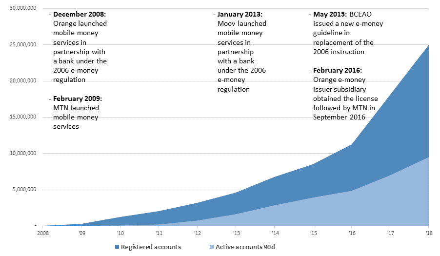 Registered and active mobile money accounts in Cote d'Ivoire. Source: MNO data. MTN data extrapolated for 2009 to 2012.