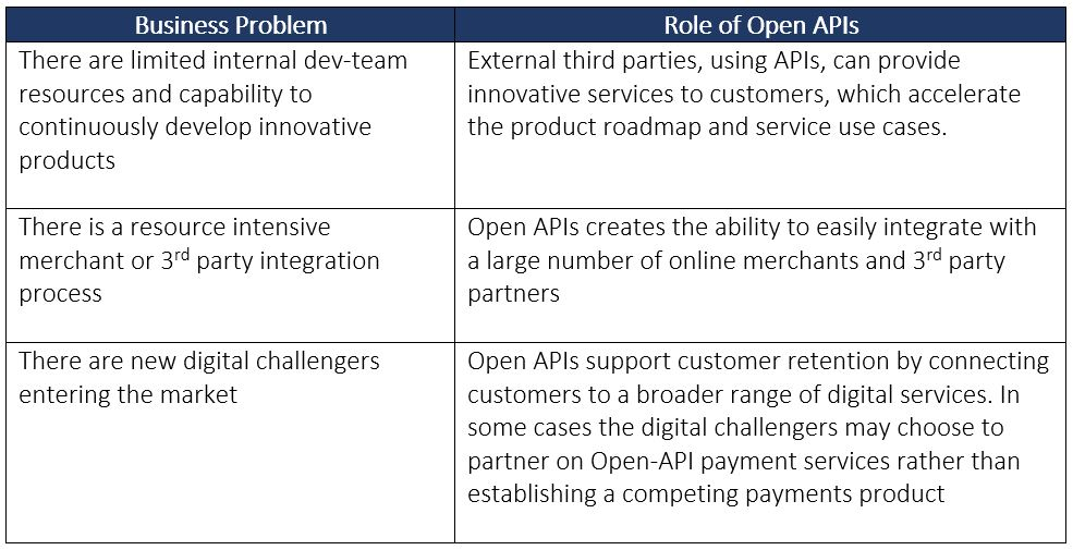 Roles of Open APIs in Addressing Business Problems