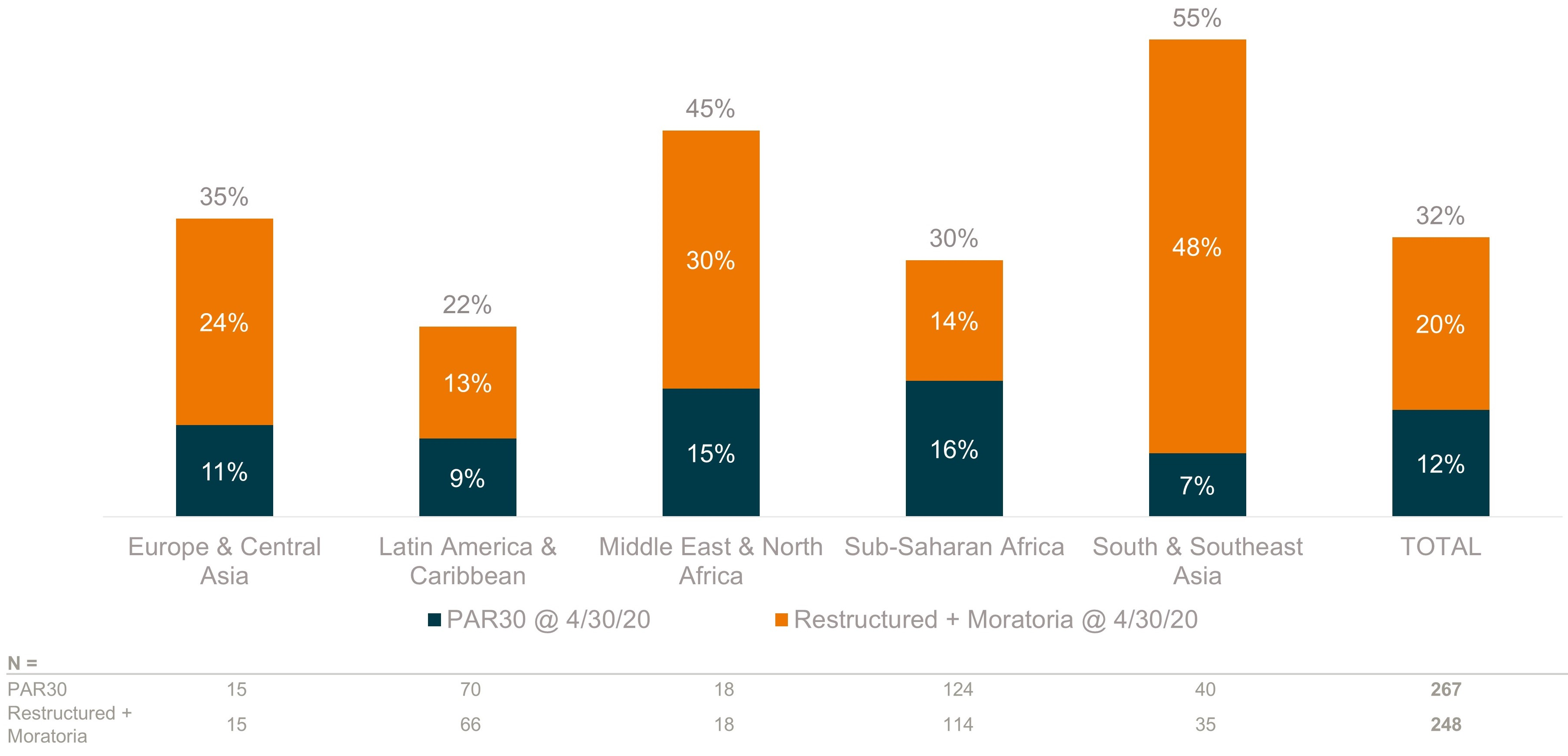 Troubled portfolios of microfinance institutions, by region, during COVID-19
