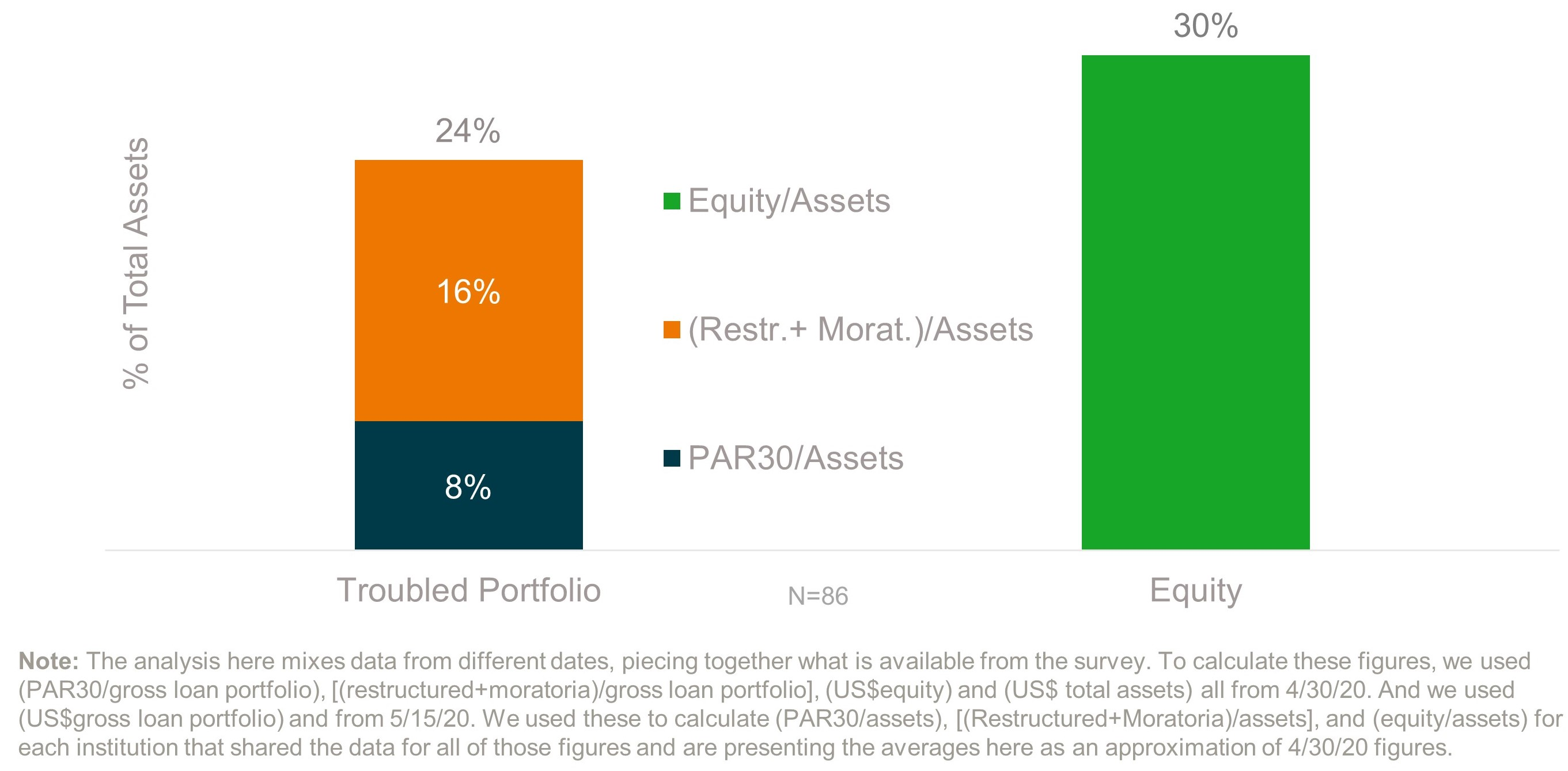 Troubled portfolio vs. equity for microfinance institutions during COVID-19