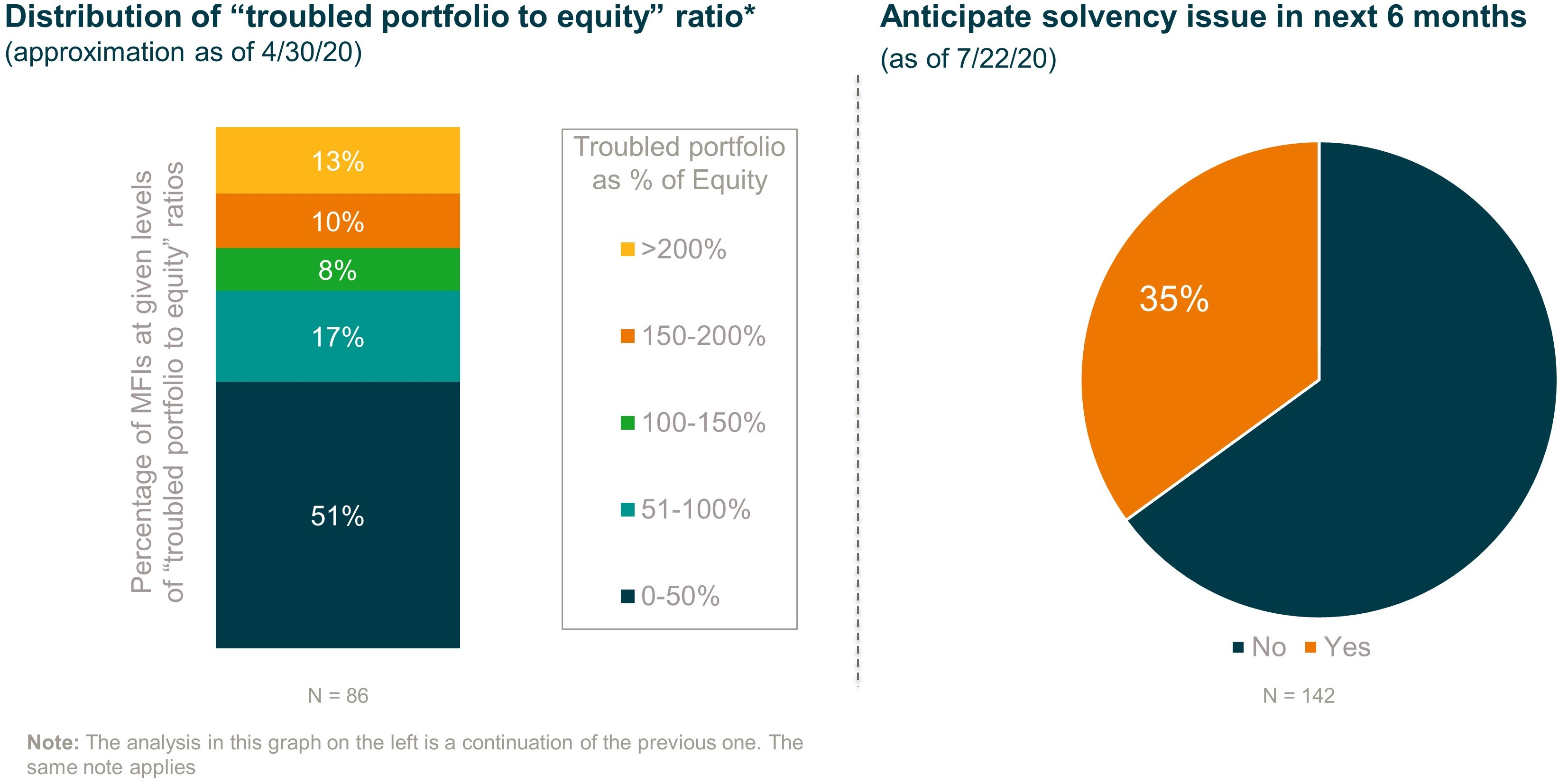 Percentage of microfinance providers anticipating solvency issues in next six months, along with distribution of troubled portfolio to equity ratio