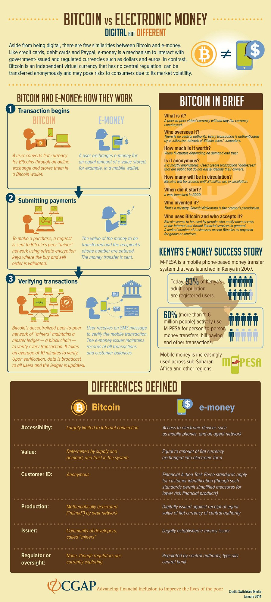 Bitcoin vs. Electronic Money infographic